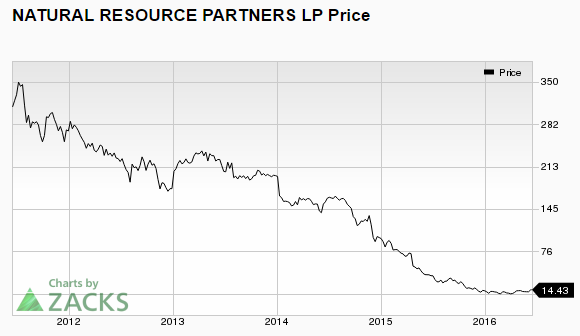 Natural Resource Partners Stock Split